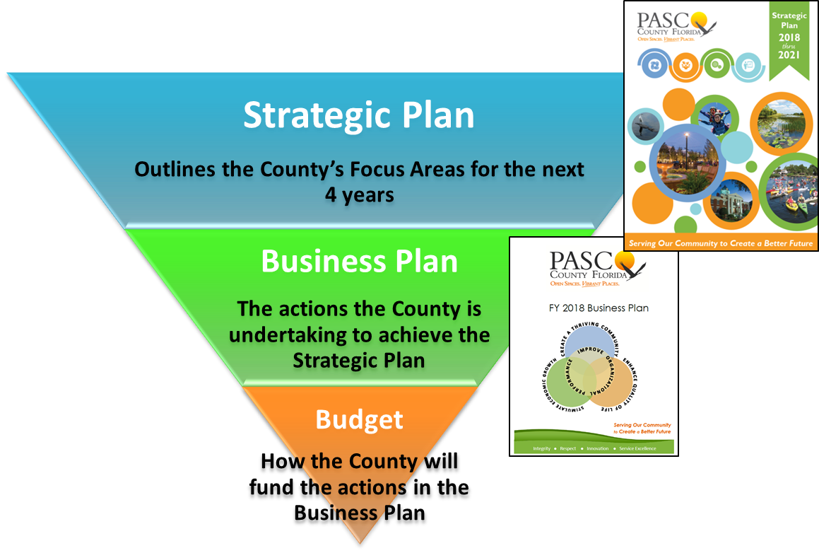 Image of Strategic Plan Overview